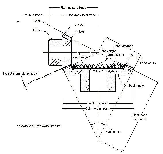 Image result for bevel gear terminology